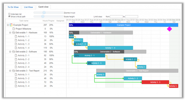 gantt chart analysis Gantt charts are a popular project management tool for planning and scheduling projects learn how to use them with our five-step process and video.